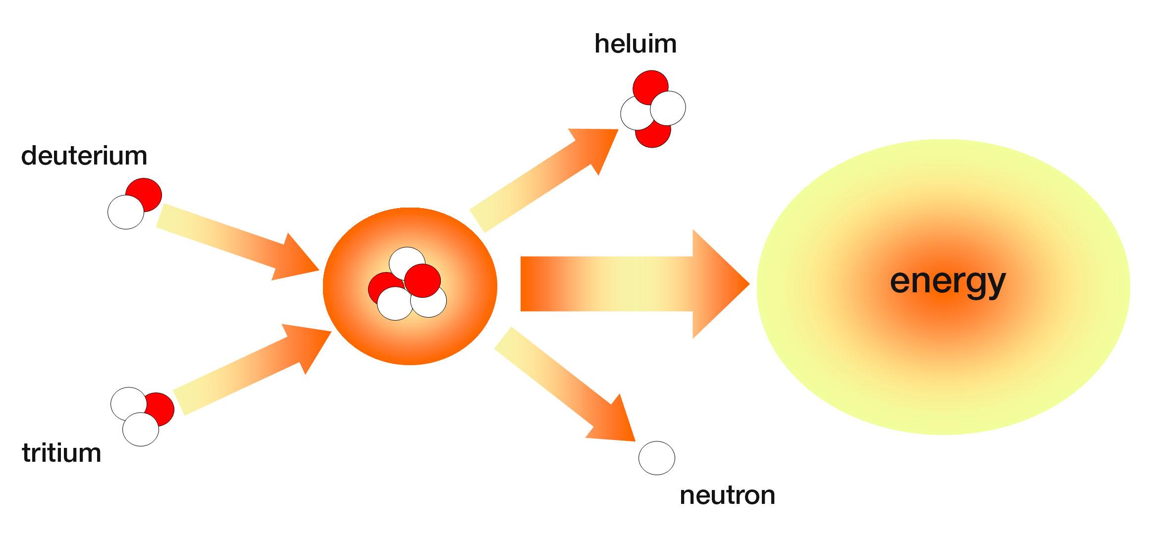 fusion scheme